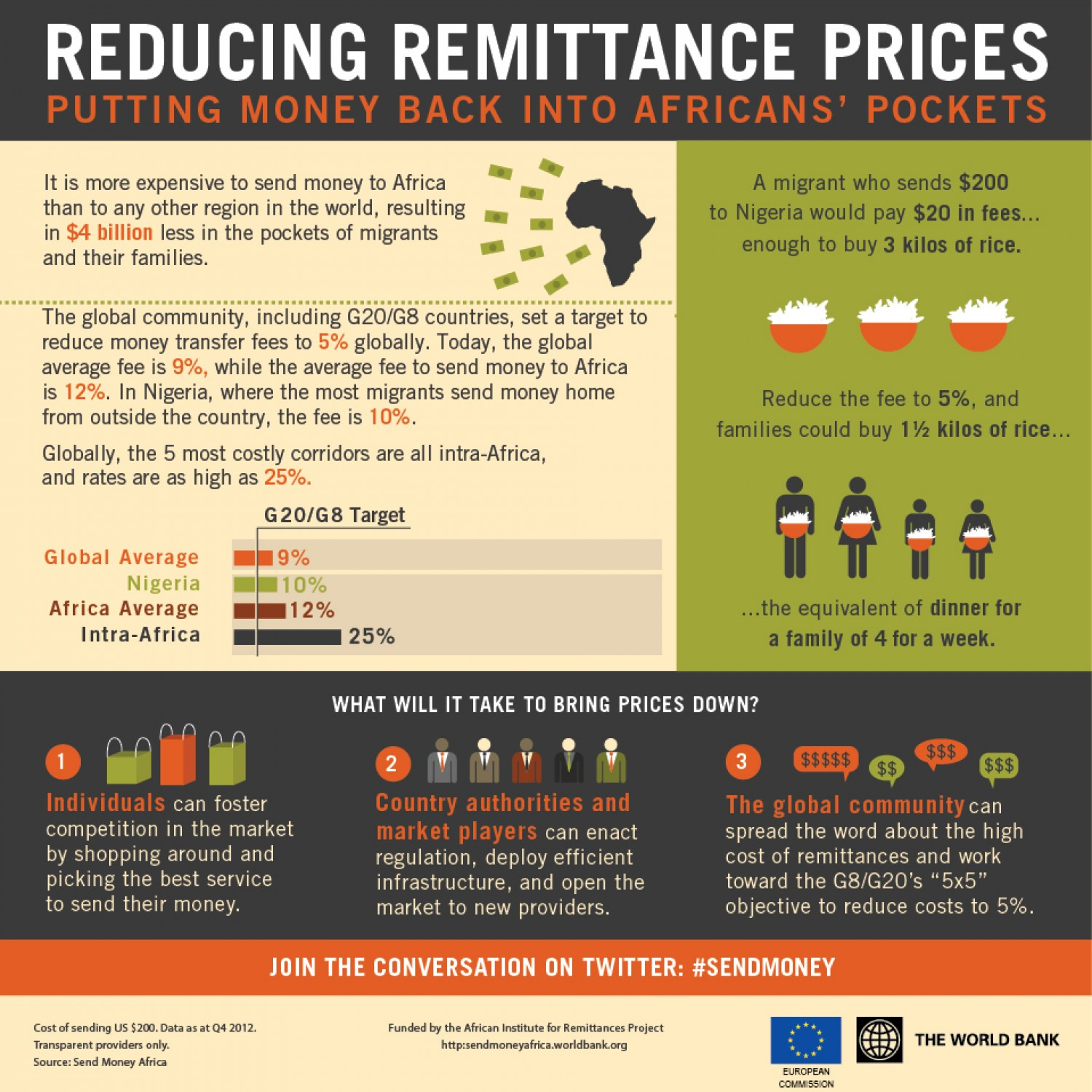Reducing Remittance Payments