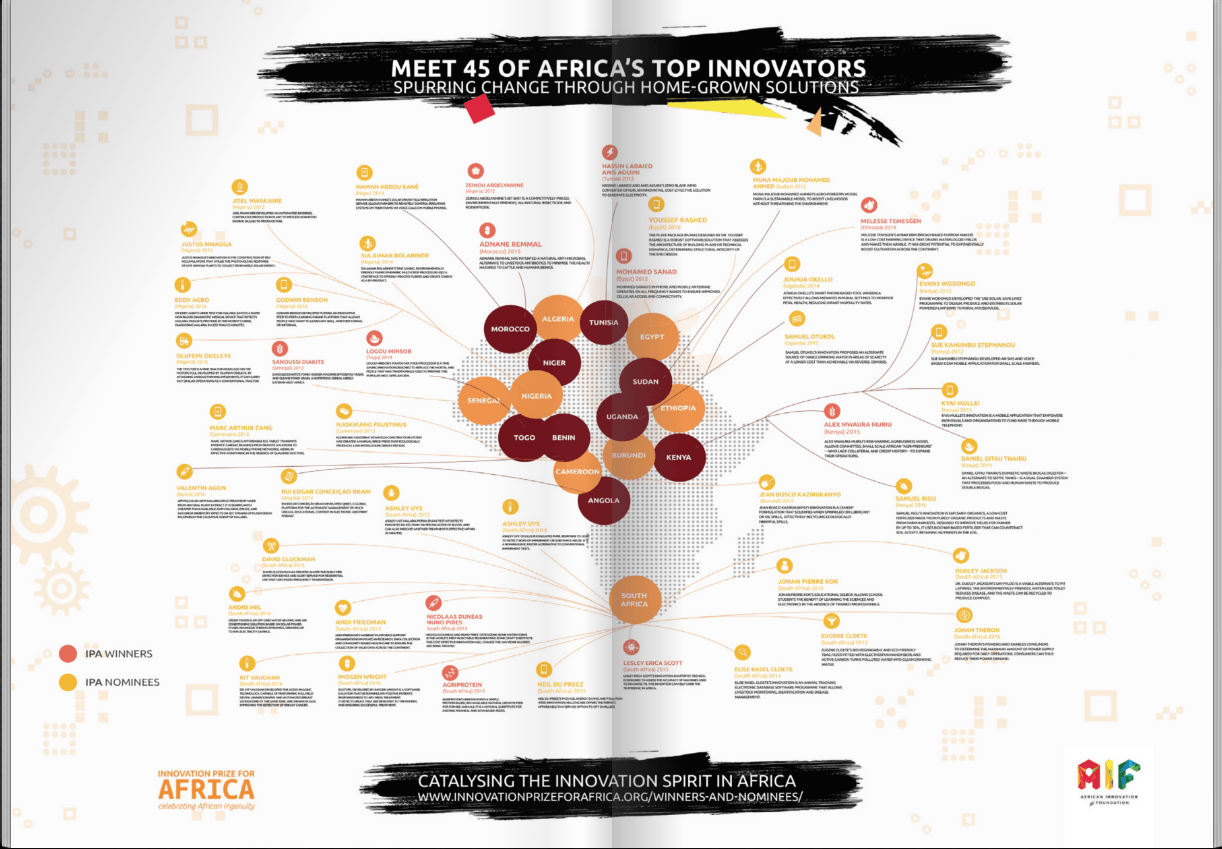 Meet 45 Top African Innovators