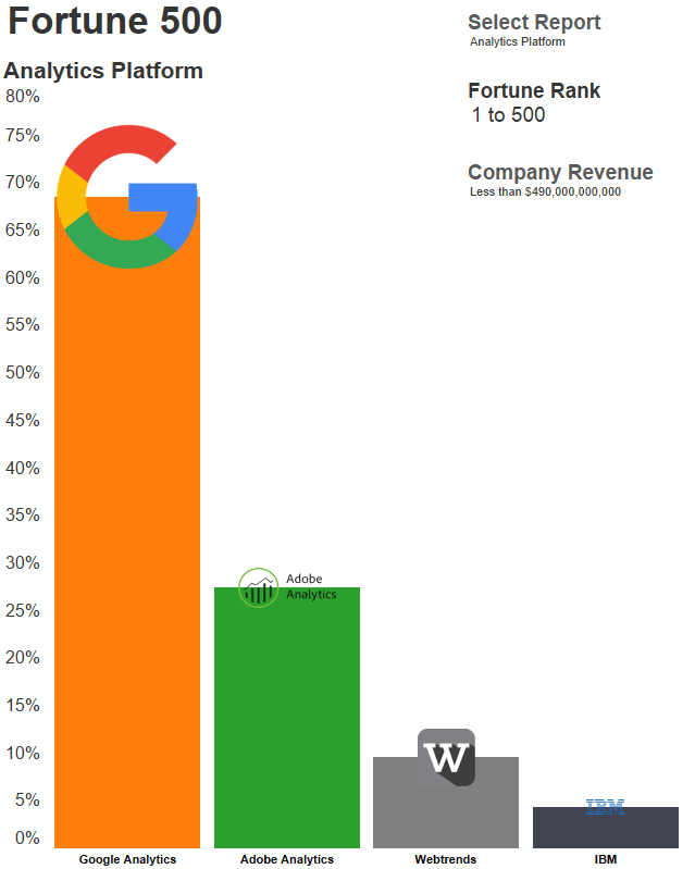 Google Analytics market share 2016