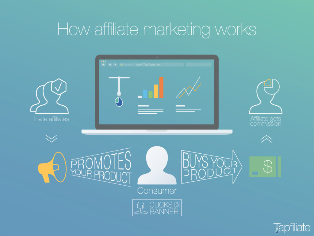 Affiliate Marketing Nigeria Tapfiliate