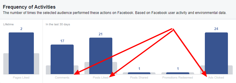 Targeting this audience on Facebook makes a lot of sense given how likely they are to click on an ad