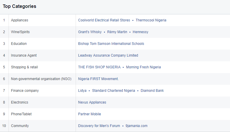 Top 10 categories nigeria